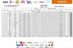 Clasificaciones_CET16_Cadete_Lorca